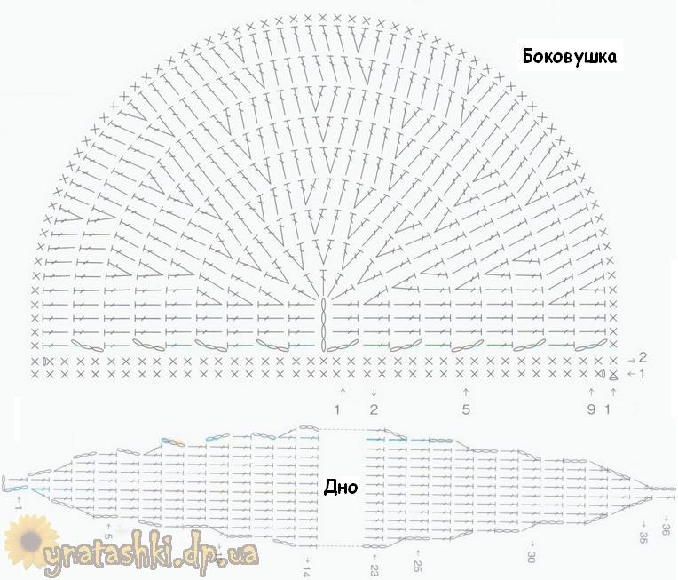 Косметичка крючком схема